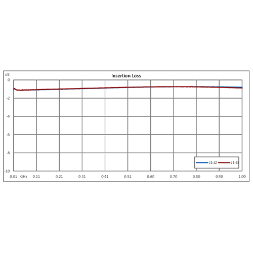 SMA PIN Diode Switch SPDT From 10 MHz to 1,000 MHz Rated at +20 dBm